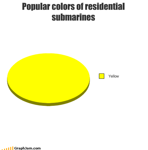 Popular colors of residential submarines