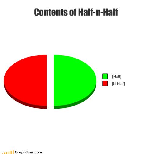 Contents of Half-n-Half