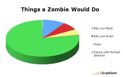 Things a Zombie Would Do