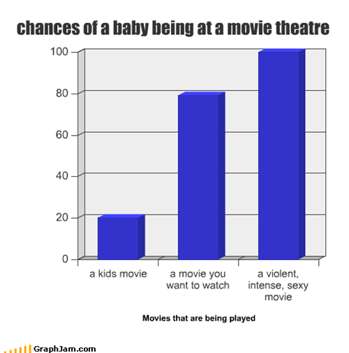 chances of a baby being at a movie theatre