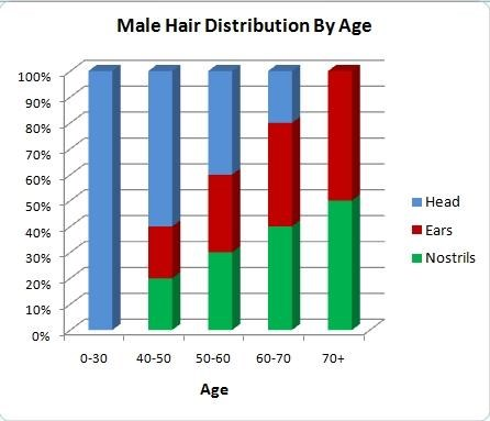 Male Hair Distribution By Age