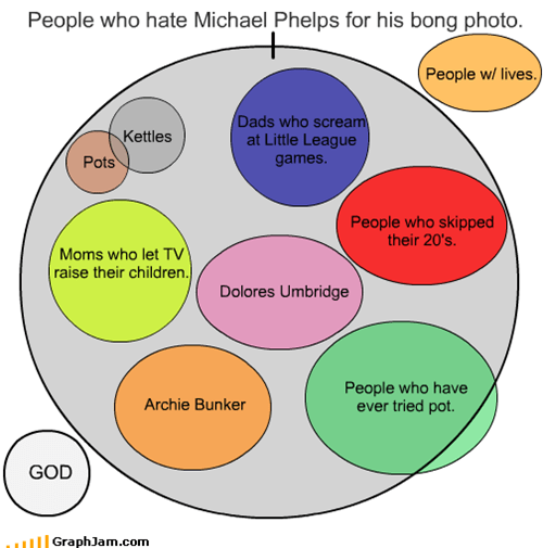 People who hate Michael Phelps for his bong photo.