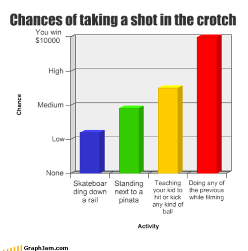 Chances of taking a shot in the crotch