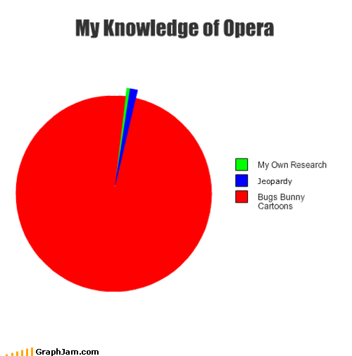 My Knowledge of Opera