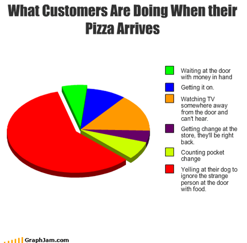 What Customers Are Doing When their Pizza Arrives