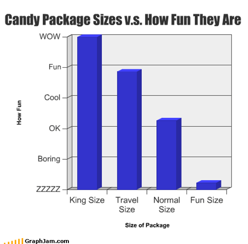 Candy Package Sizes v.s. How Fun They Are