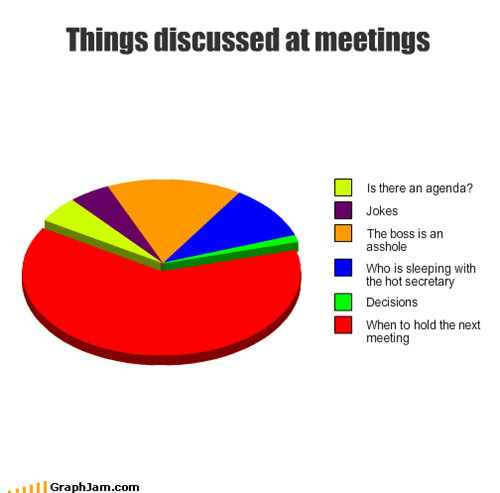 Things discussed at meetings