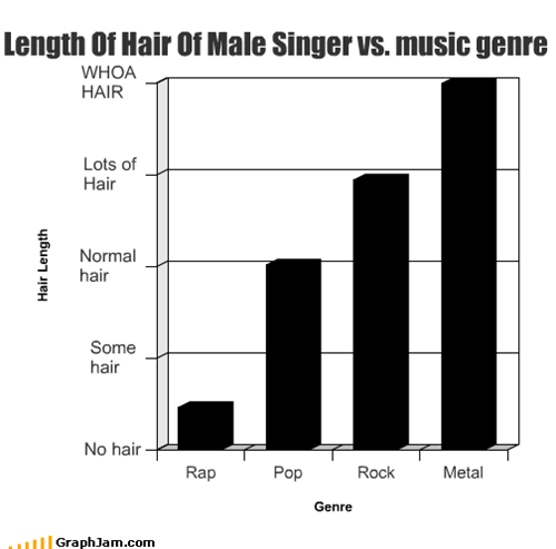 Length Of Hair Of Male Singer vs. music genre