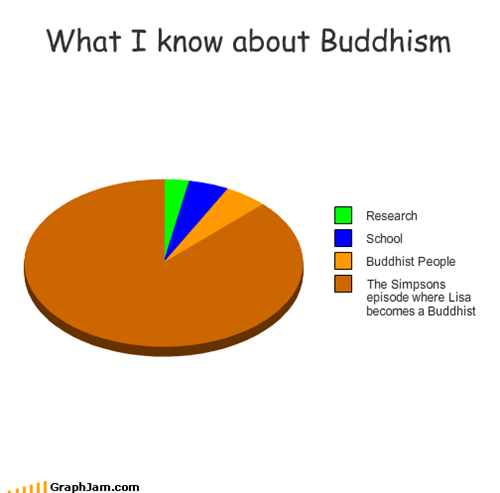 What I know about Buddhism