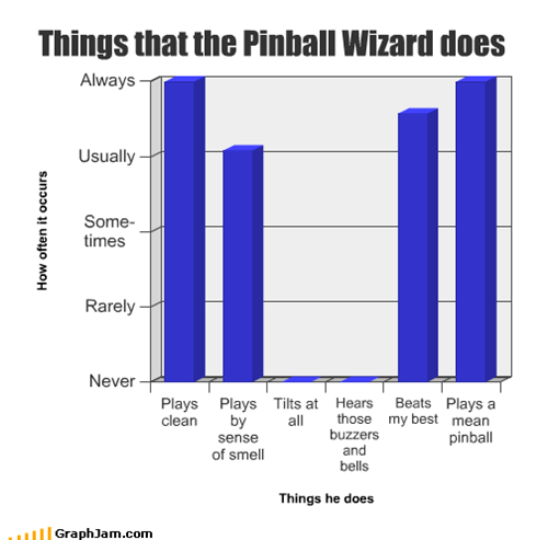 Things that the Pinball Wizard does