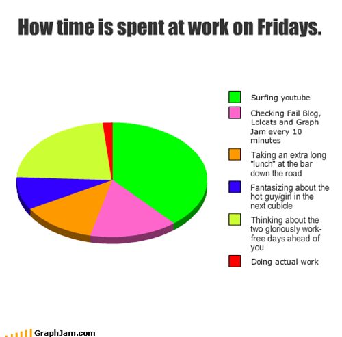 How time is spent at work on Fridays.