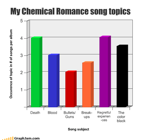 Topics of My Chemical Romance songs