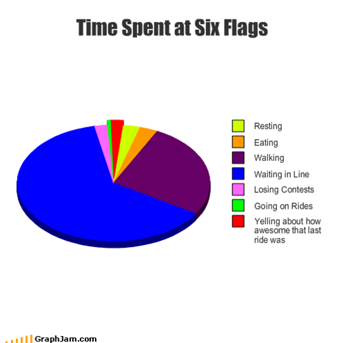 Time Spent at Six Flags