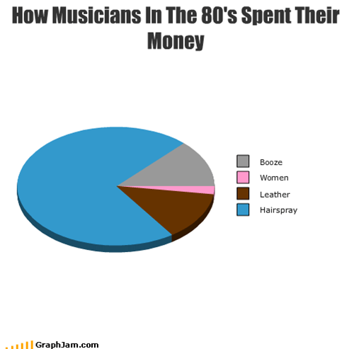 How Musicians In The 80's Spent Their Money