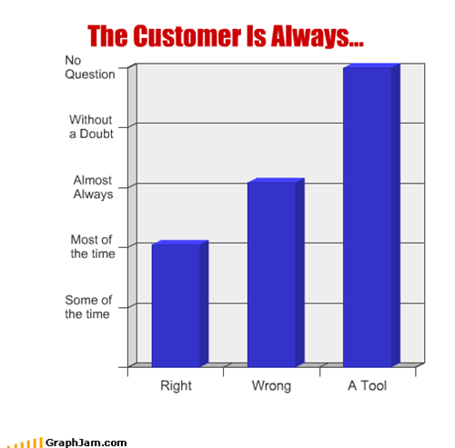 always,customers,right,tool,wrong