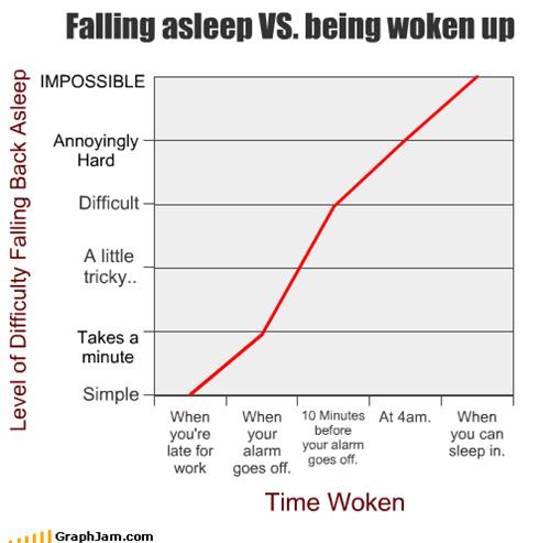 Falling asleep VS. being woken up