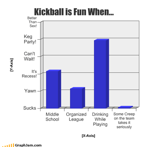 Bar Graph,creep,drinking,games,keg party,kickball,league,middle school,organized,seriously
