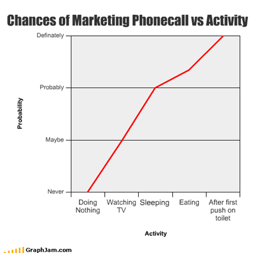 Chances of Marketing Phonecall vs Activity