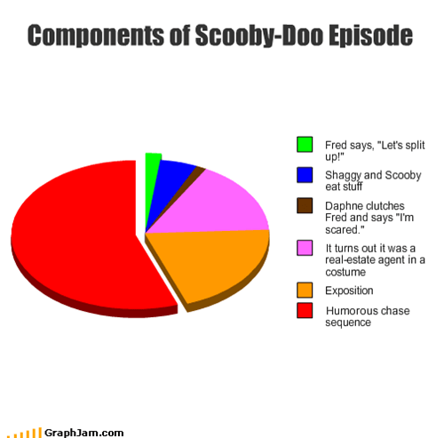 Components of Scooby-Doo Episode