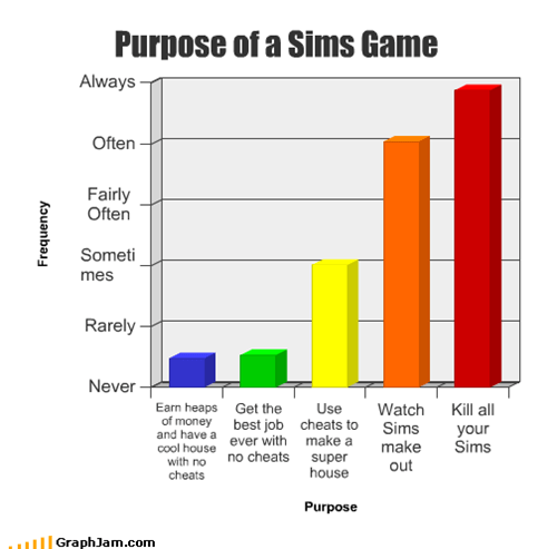 Purpose of a Sims Game