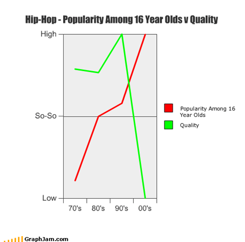 Hip-Hop - Popularity Among 16 Year Olds v Quality