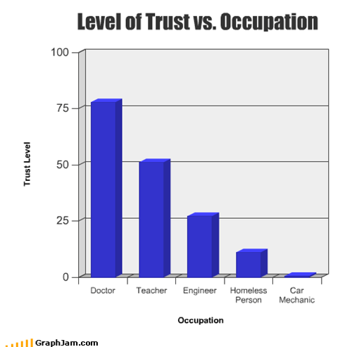 Level of Trust vs. Occupation