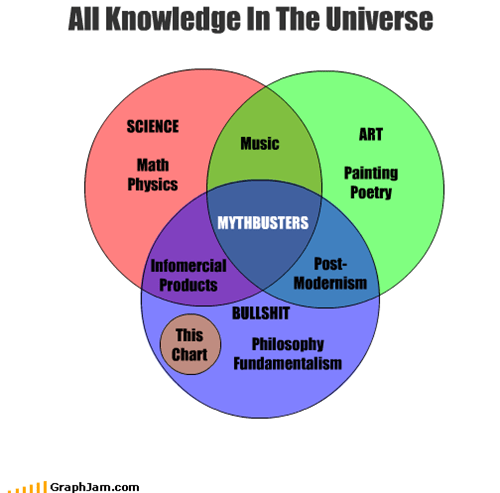 art,bullshit,fundamentalism,infomercials,knowledge,math,Music,mythbusters,painting,philosophy,physics,poetry,post modernism,productivity,science,universe,venn diagram