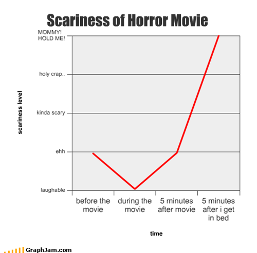 Scariness of Horror Movie