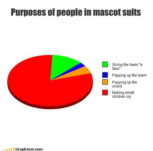 Purposes of people in mascot suits