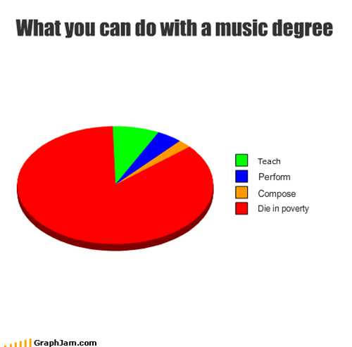 compose,degree,die,Music,perform,poverty,teach