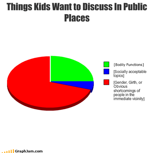 Things Kids Want to Discuss In Public Places