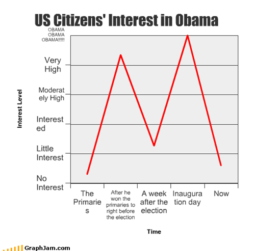 US Citizens' Interest in Obama