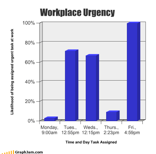 Workplace Urgency