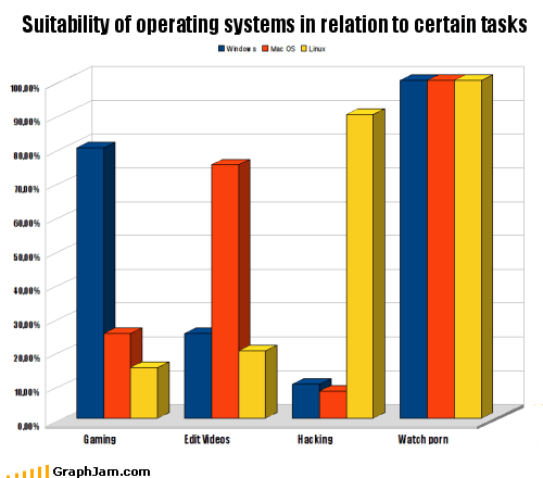 Suitability of operating systems in relation to certain tasks