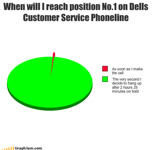 When will I reach position No.1 on Dells Customer Service Phoneline