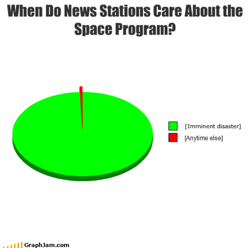 When Do News Stations Care About the Space Program?