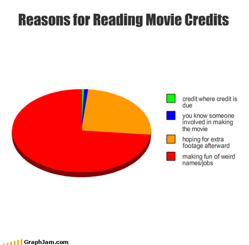 Reasons for Reading Movie Credits