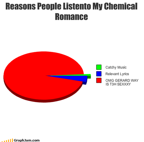 Reasons People Listento My Chemical Romance