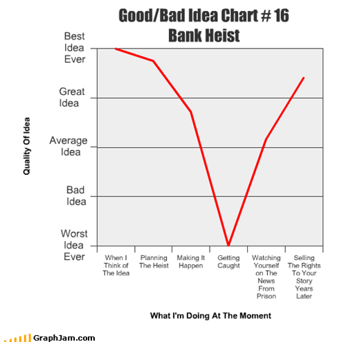 Good/Bad Idea Chart # 16 Bank Heist