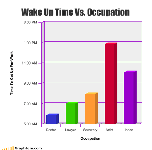 Occupation Vs. Wake Up Time