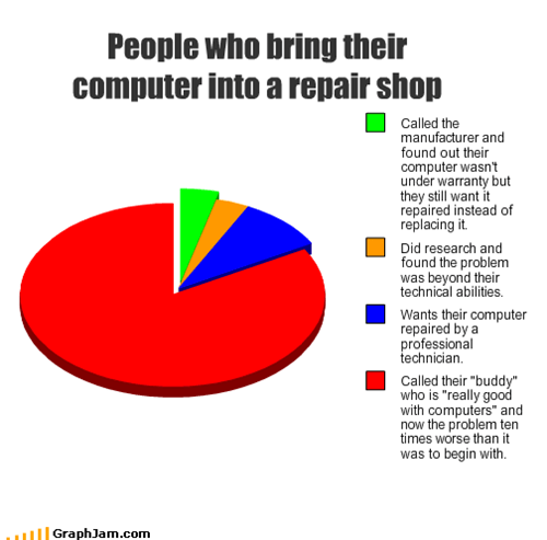 People who bring their computer into a repair shop