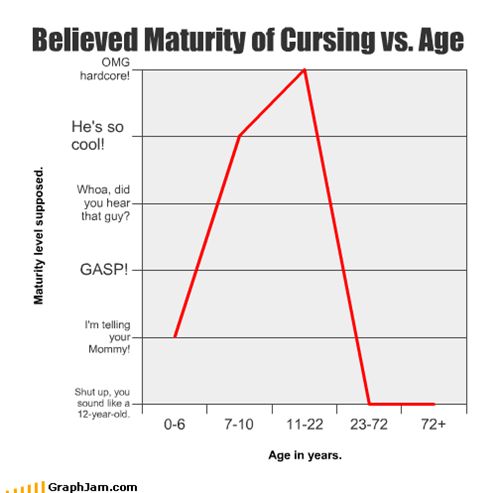 Believed Maturity of Cursing vs. Age