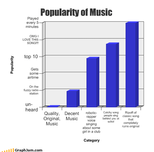 Popularity of Music