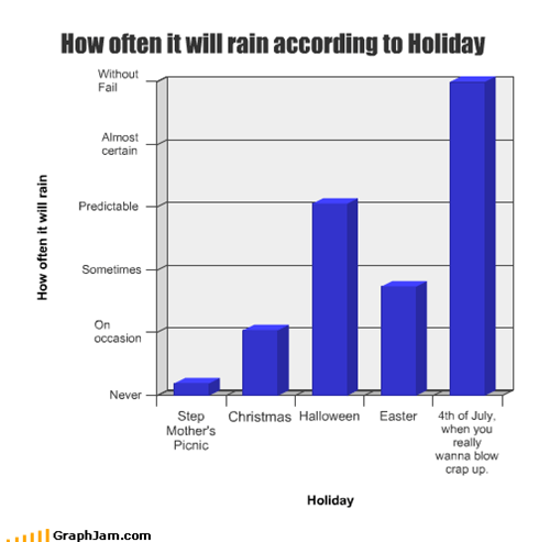 How often it will rain according to Holiday