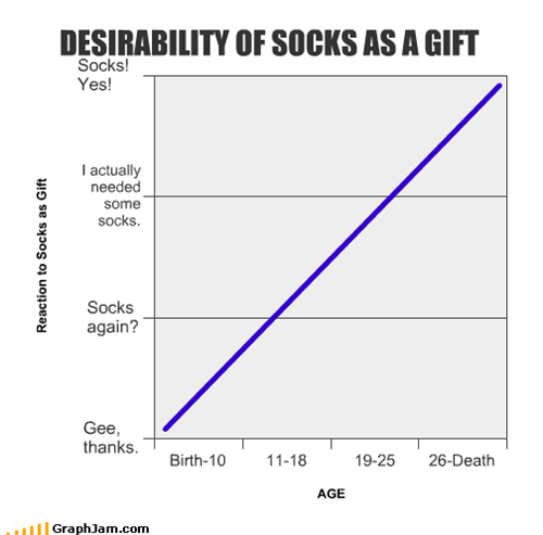 DESIRABILITY OF SOCKS AS A GIFT