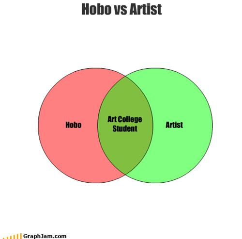 art,artist,college,hobo,homeless,student,university