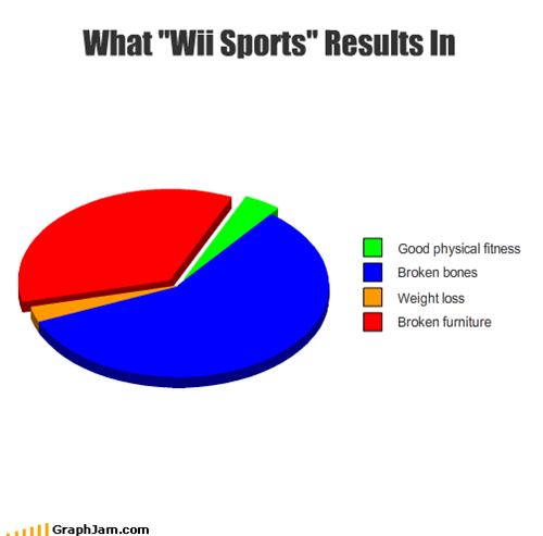 bones,broken,furniture,nintendo,physical fitness,sports,video games,weight loss,wii