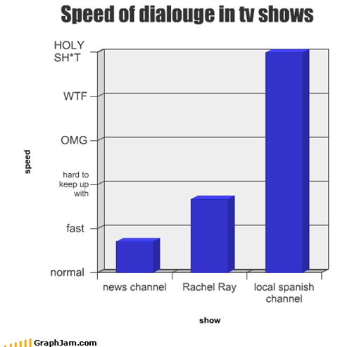 dialogue,fast,news,normal,Rachel Ray,spanish tv,speed,tv shows