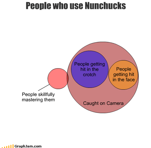People who use Nunchucks