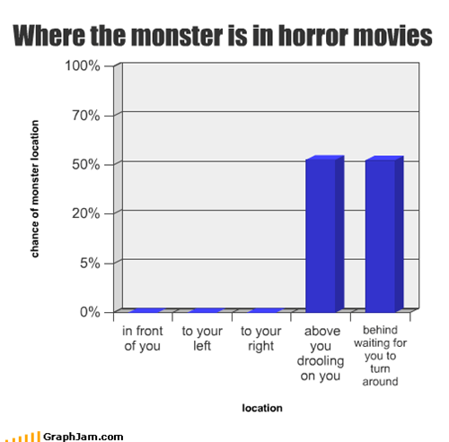 Where the monster is in horror movies